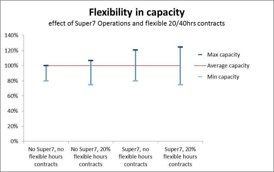 Flexible capacity in 4 scenarios