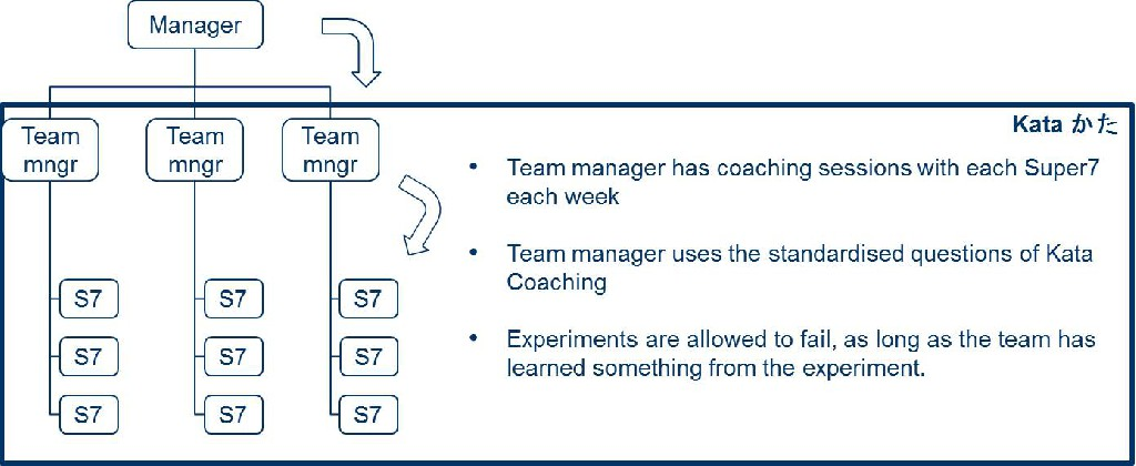 Coaching Kata: Team managers create movement by asking the right questions - steering on output, coaching on improvement