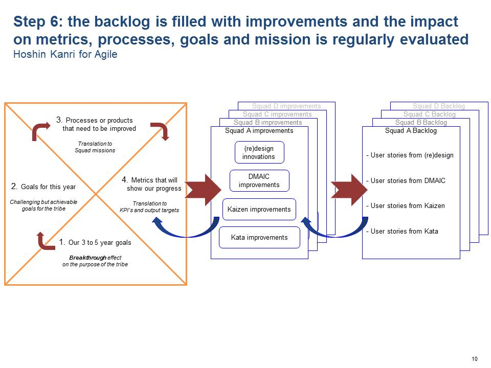 Step 6: the backlog is filled with improvements and the impact on metrics, processes, goals and mission is regularly evaluated