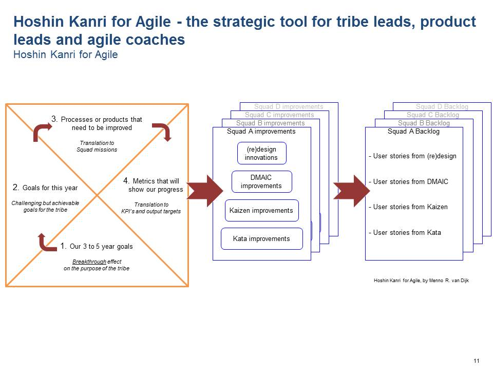 Hoshin Kanri for Agile - the strategic tool for tribe leads, product leads and agile coaches