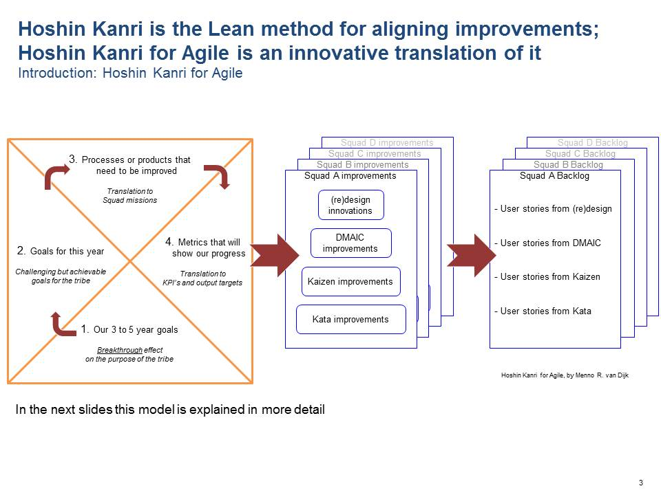Hoshin Kanri is the Lean method for aligning improvements - Hoshin Kanri for Agile is an innovative translation of it