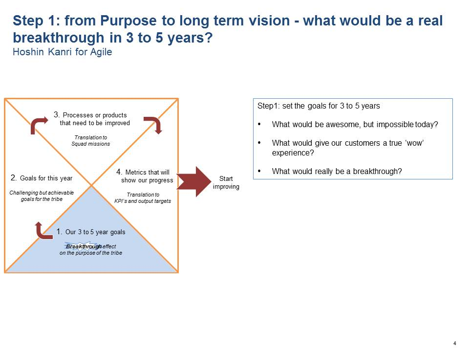 Step 1: from purpose to long term vision - what would be a real breaktrough in 3 to 5 years?