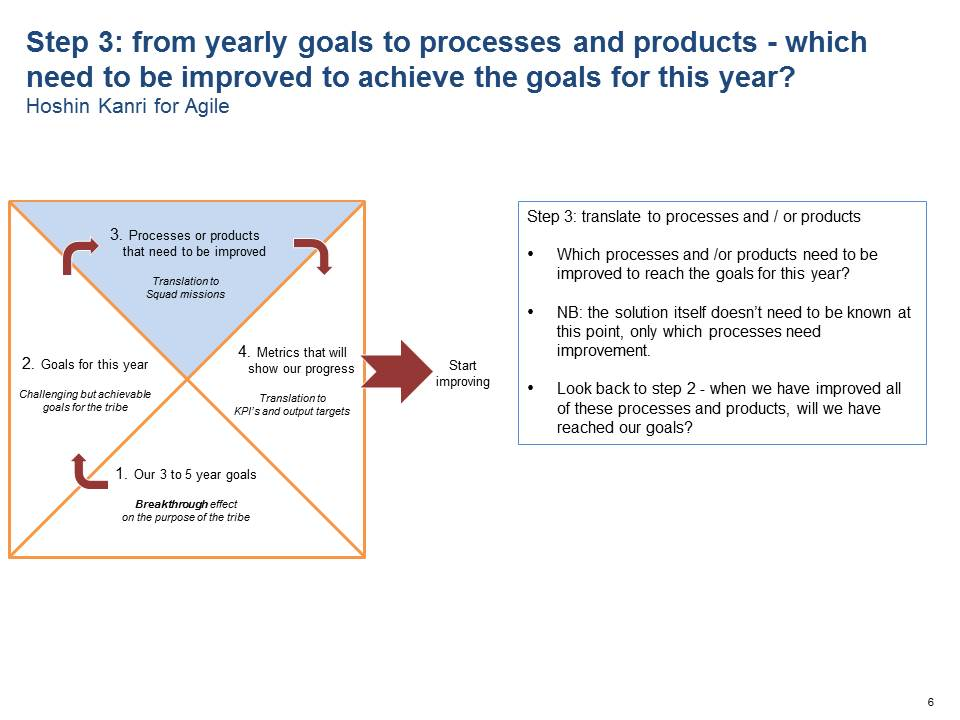 Step 3: from yearly goals to processes and products - which need to be improved to achieve the goals for this year?
