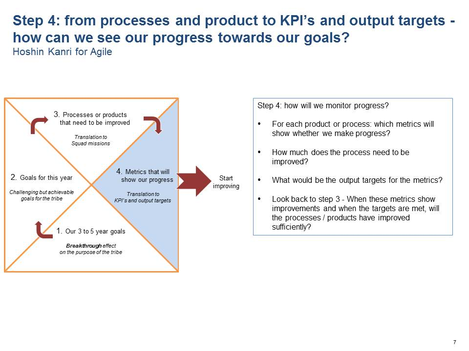Step 4: from processes and products to metrics, KPI's and output targets - how can we see our progress towards our goals?