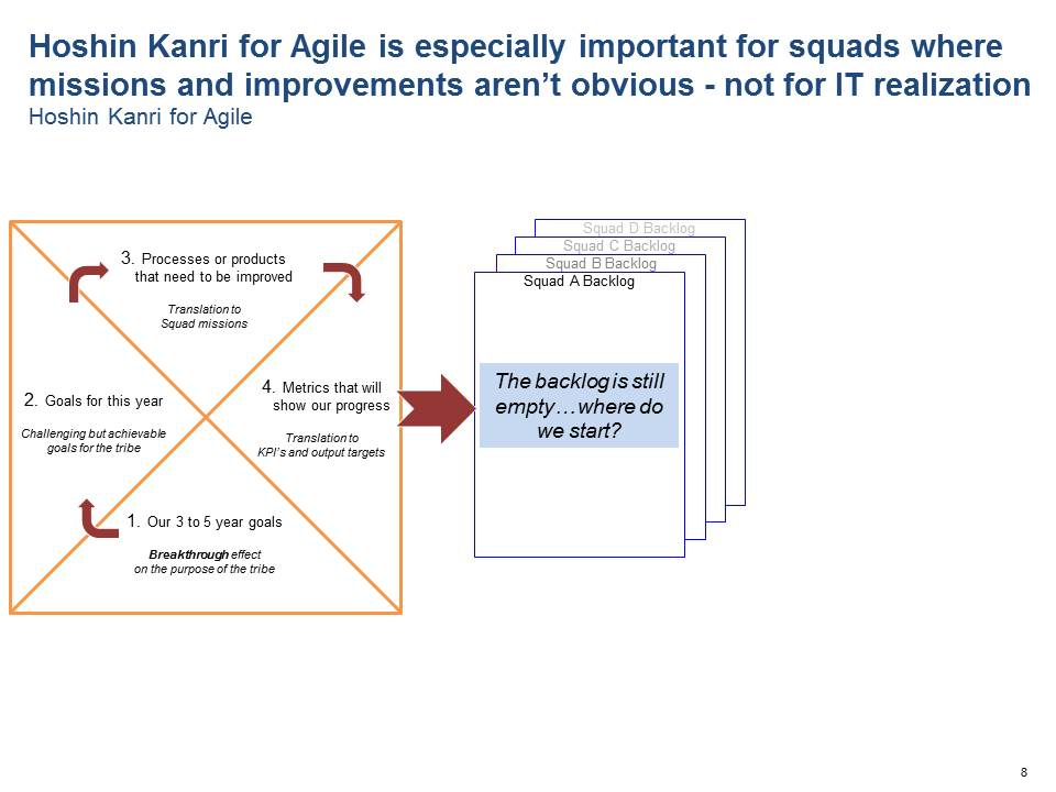 Hoshin Kanri for Agile is especially important for squads where missions and improvemetns aren't obvious